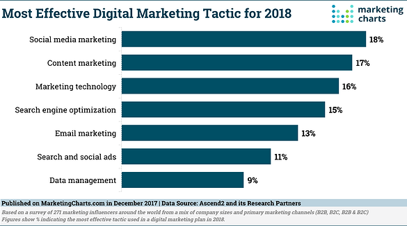 Ascend2-Most-Effective-Digital-Marketing-Tactic-for-2018-Dec2017
