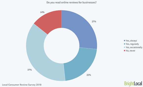 Do-you-read-online-reviews-for-businesses
