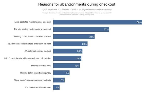 Opti-Reasons-for-Shopping-Cart-Abandonment-top-10-reasons