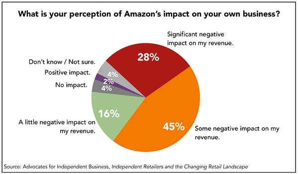 Q2_Amazon-Impact-on-Your-Business