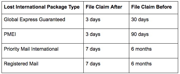USPS Damaged Packages International Claim Table