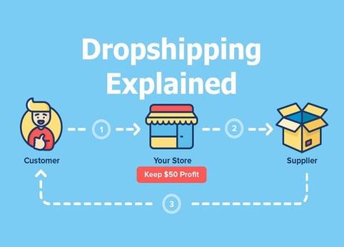 dropship-model-diagram