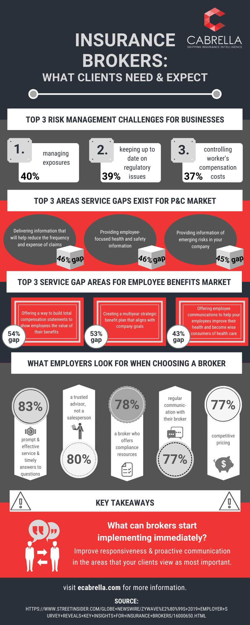 insurance brokers clients needs infograph